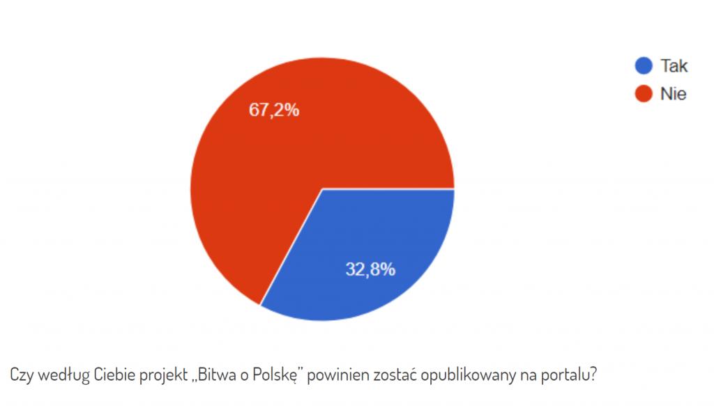 ankieta pp